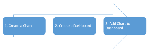 Steps to create Dashboard.png